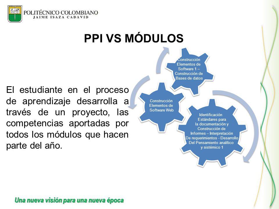 PPI VS MÓDULOS Construcción. Elementos de. Software 1 – Construcción de. Bases de datos.