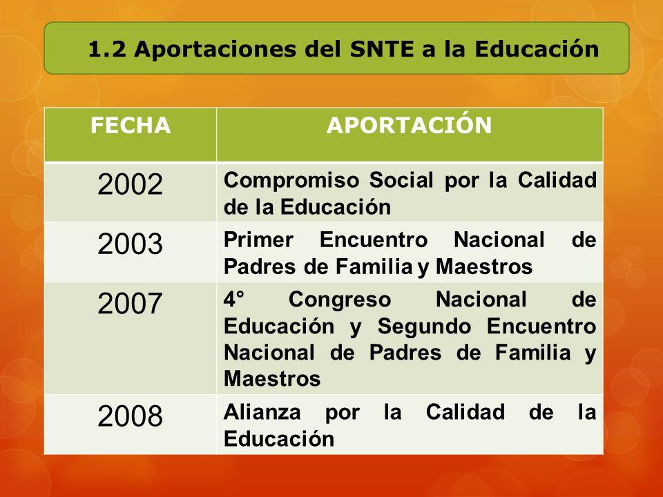 2002 2003 2007 2008 1.2 Aportaciones del SNTE a la Educación FECHA