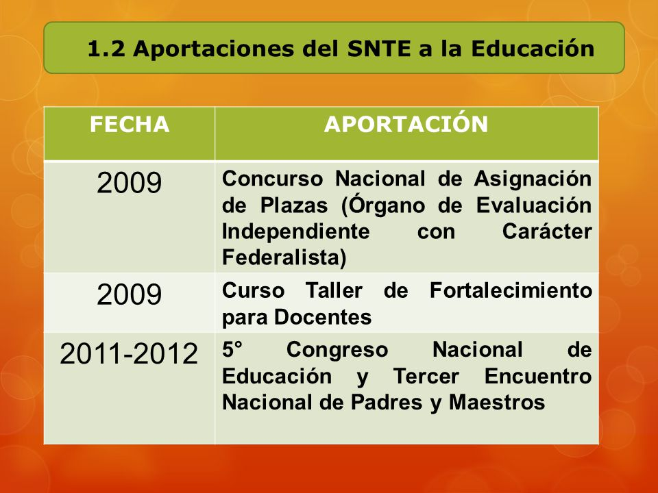 2009 2011-2012 1.2 Aportaciones del SNTE a la Educación FECHA