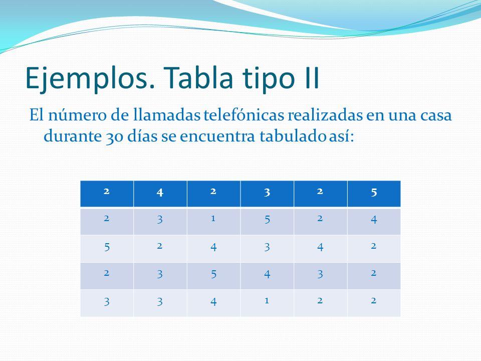 Ejemplos. Tabla tipo II El número de llamadas telefónicas realizadas en una casa durante 30 días se encuentra tabulado así: