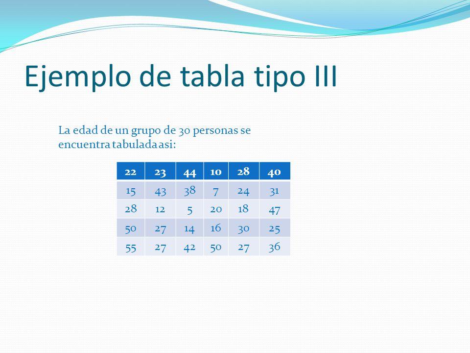 Ejemplo de tabla tipo III