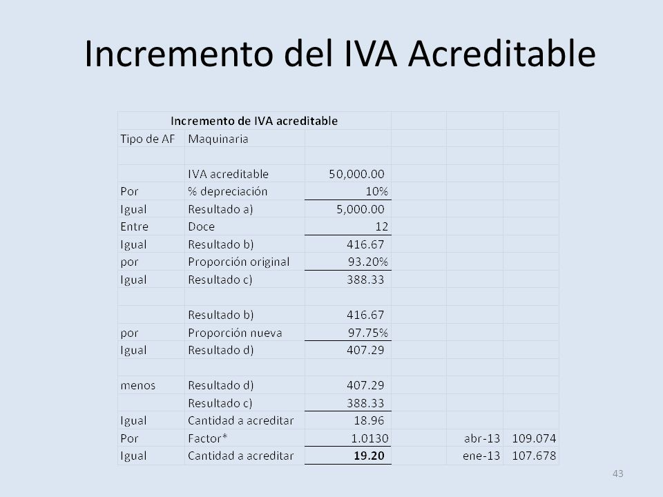 Incremento del IVA Acreditable