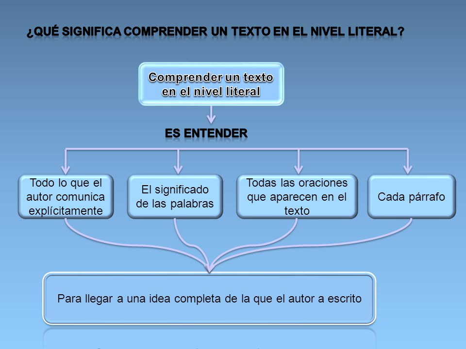 Comprender un texto en el nivel literal