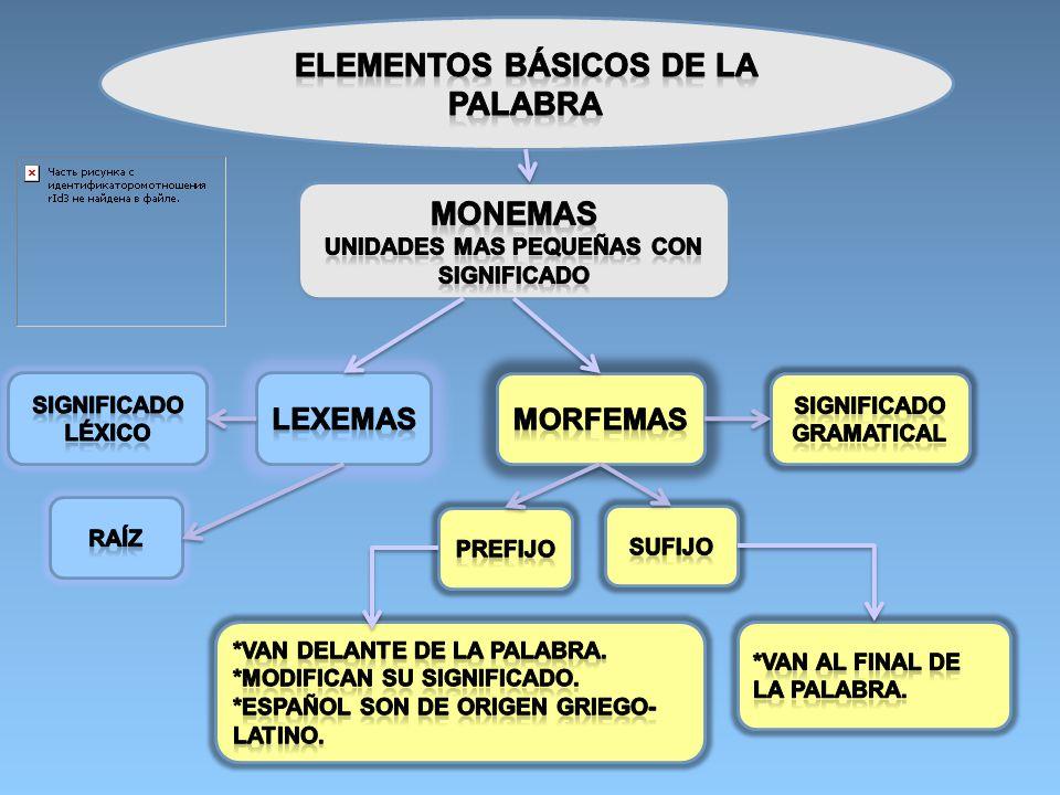Elementos básicos de la palabra Monemas