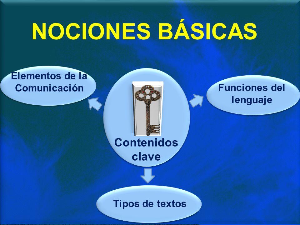 Elementos de la Comunicación Funciones del lenguaje