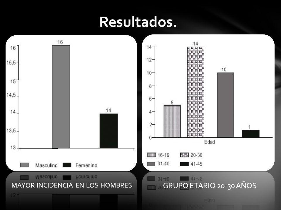MAYOR INCIDENCIA EN LOS HOMBRES
