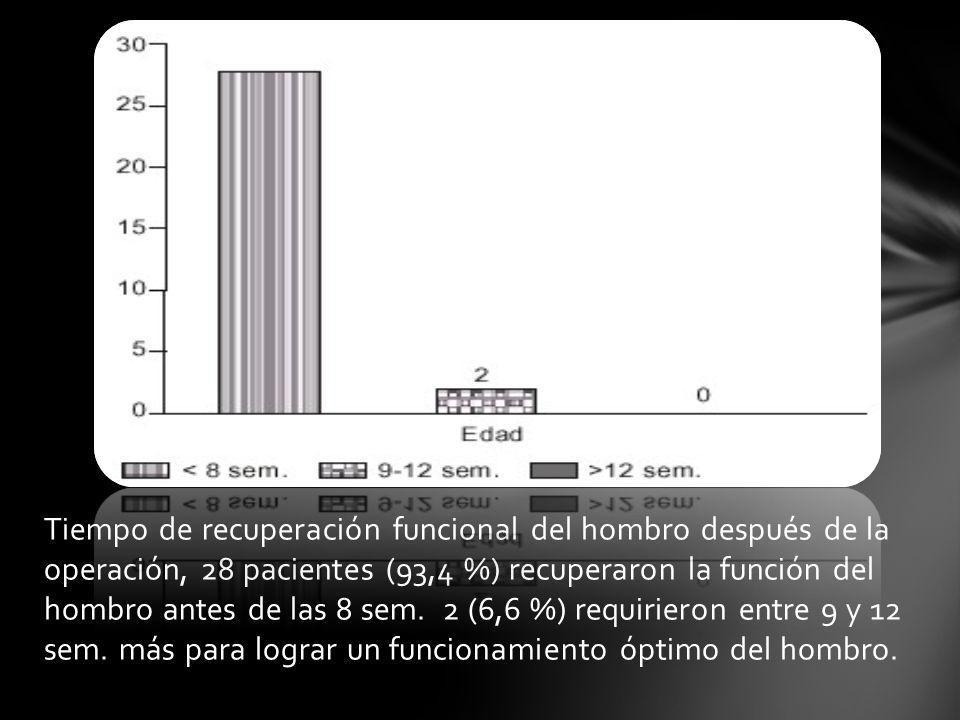 Tiempo de recuperación funcional del hombro después de la operación, 28 pacientes (93,4 %) recuperaron la función del hombro antes de las 8 sem.