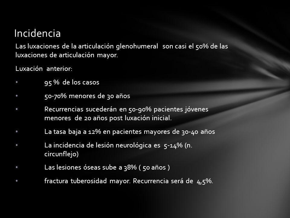 Incidencia Las luxaciones de la articulación glenohumeral son casi el 50% de las luxaciones de articulación mayor.