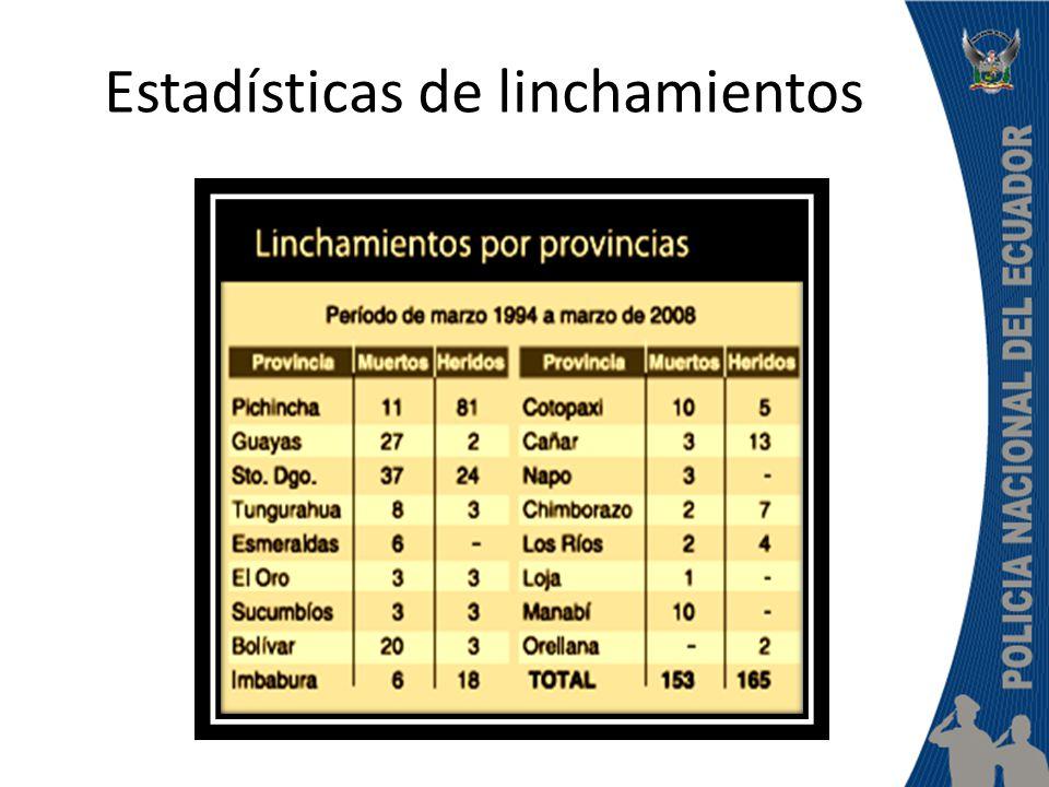 Estadísticas de linchamientos