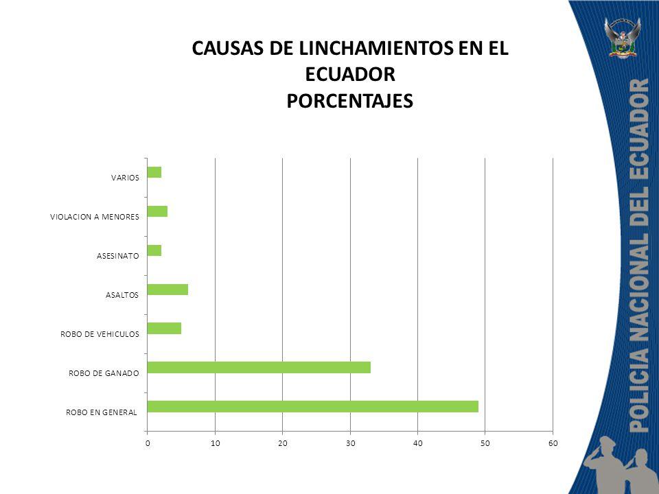 CAUSAS DE LINCHAMIENTOS EN EL ECUADOR