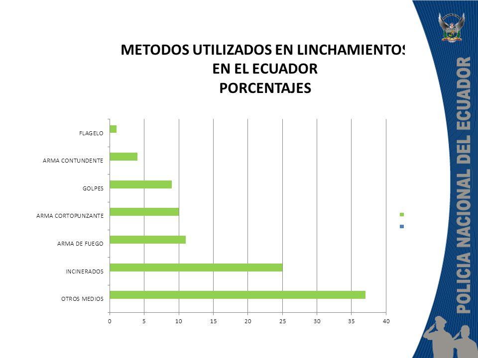 METODOS UTILIZADOS EN LINCHAMIENTOS EN EL ECUADOR