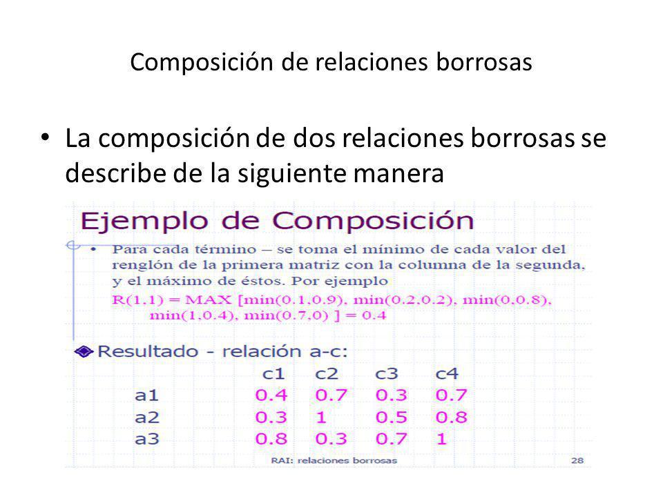 Composición de relaciones borrosas