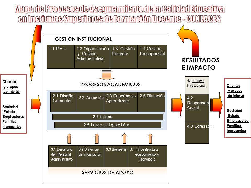 Mapa de Procesos de Aseguramiento de la Calidad Educativa