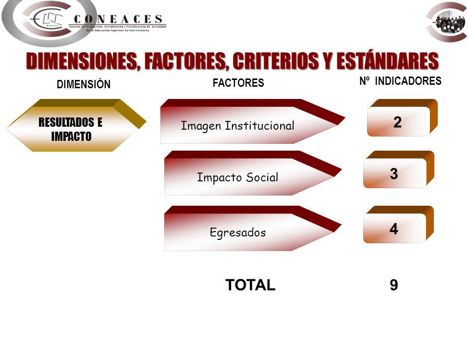 DIMENSIONES, FACTORES, CRITERIOS Y ESTÁNDARES