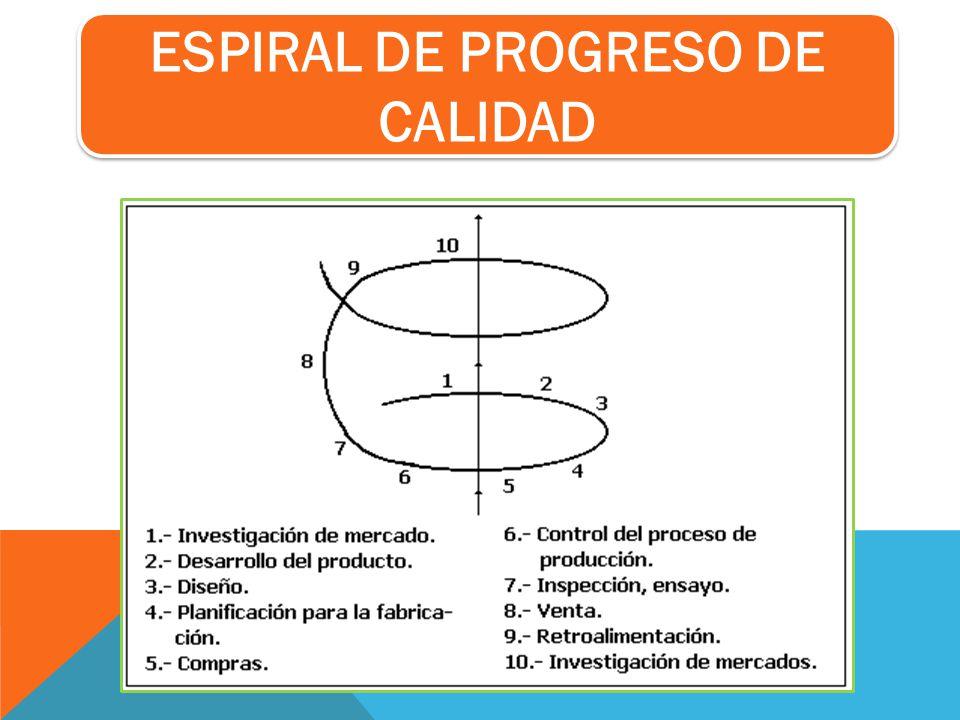 ESPIRAL DE PROGRESO DE CALIDAD
