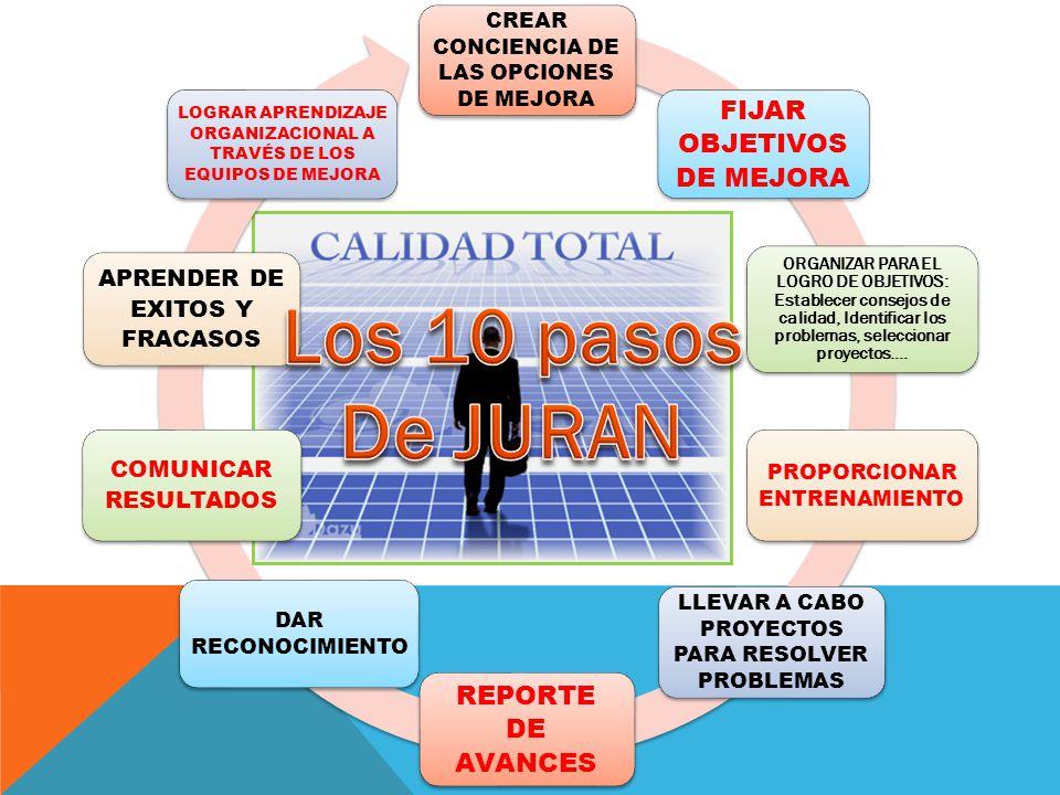Los 10 pasos De JURAN FIJAR OBJETIVOS DE MEJORA REPORTE DE AVANCES
