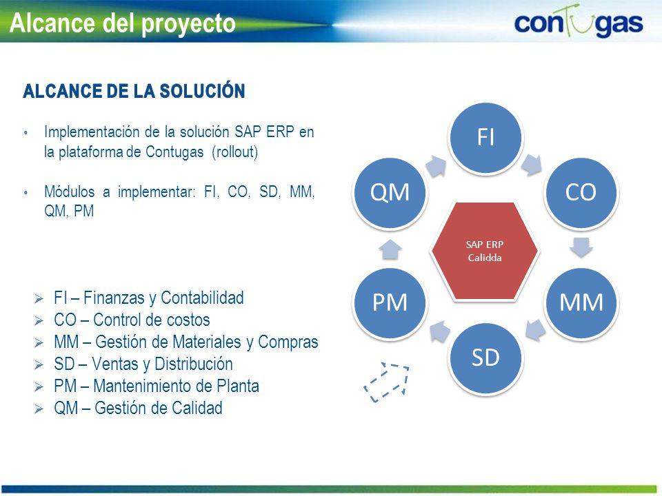 Alcance del proyecto ALCANCE de LA Solución