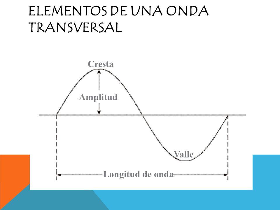 Elementos de una onda transversal