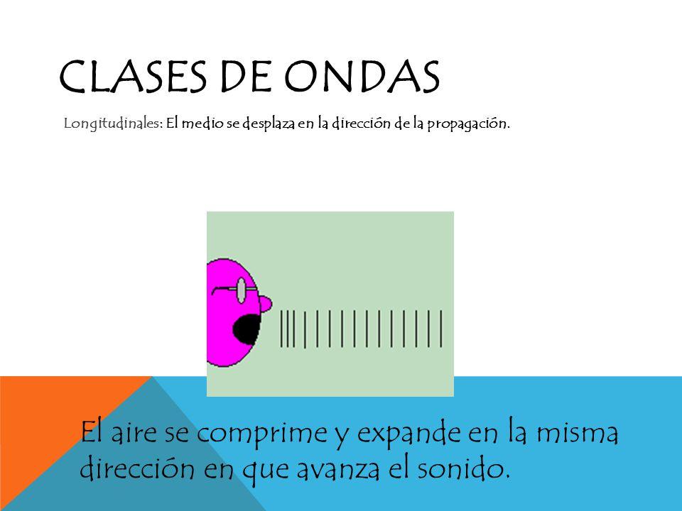 Clases de ondas Longitudinales: El medio se desplaza en la dirección de la propagación.