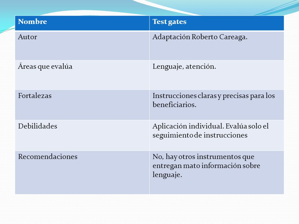 Nombre Test gates. Autor. Adaptación Roberto Careaga. Áreas que evalúa. Lenguaje, atención. Fortalezas.