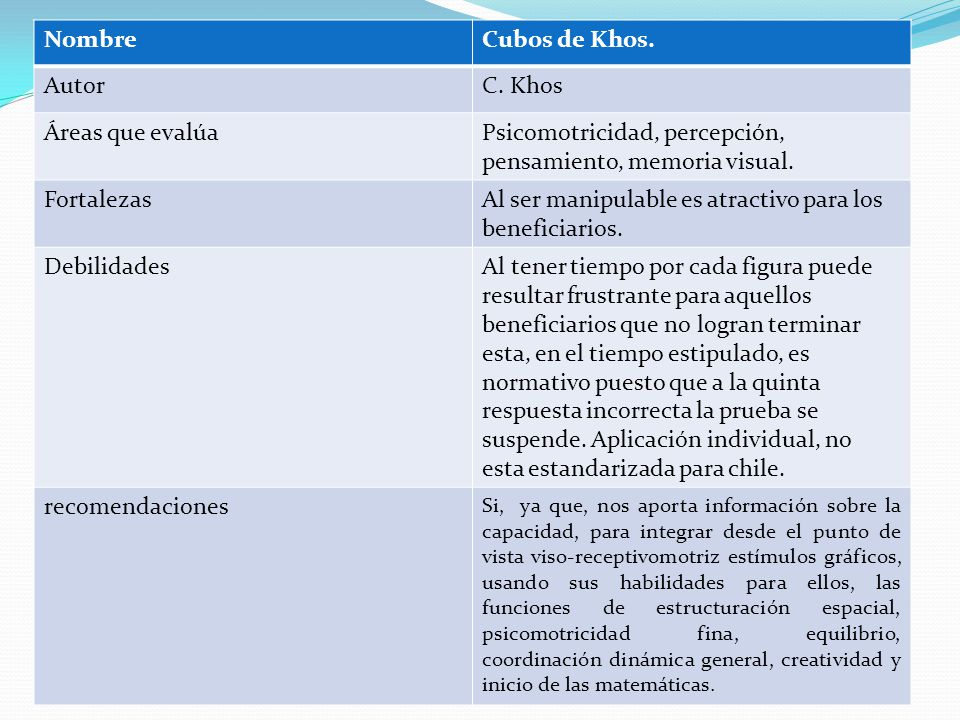 Psicomotricidad, percepción, pensamiento, memoria visual. Fortalezas