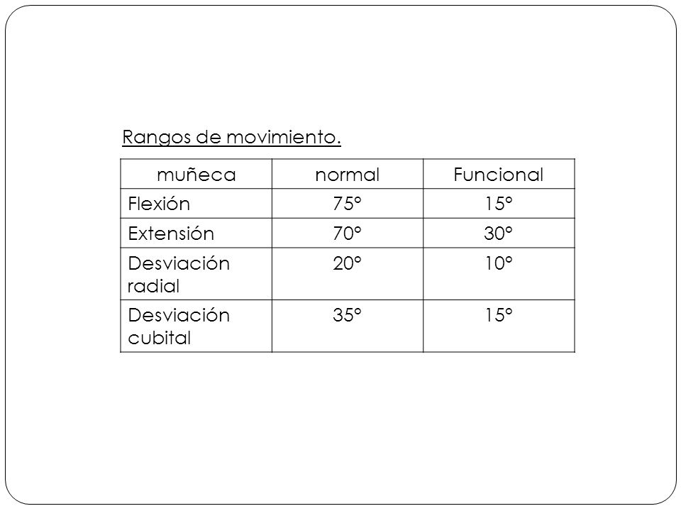 Rangos de movimiento. muñeca. normal. Funcional. Flexión. 75° 15° Extensión. 70° 30° Desviación radial.