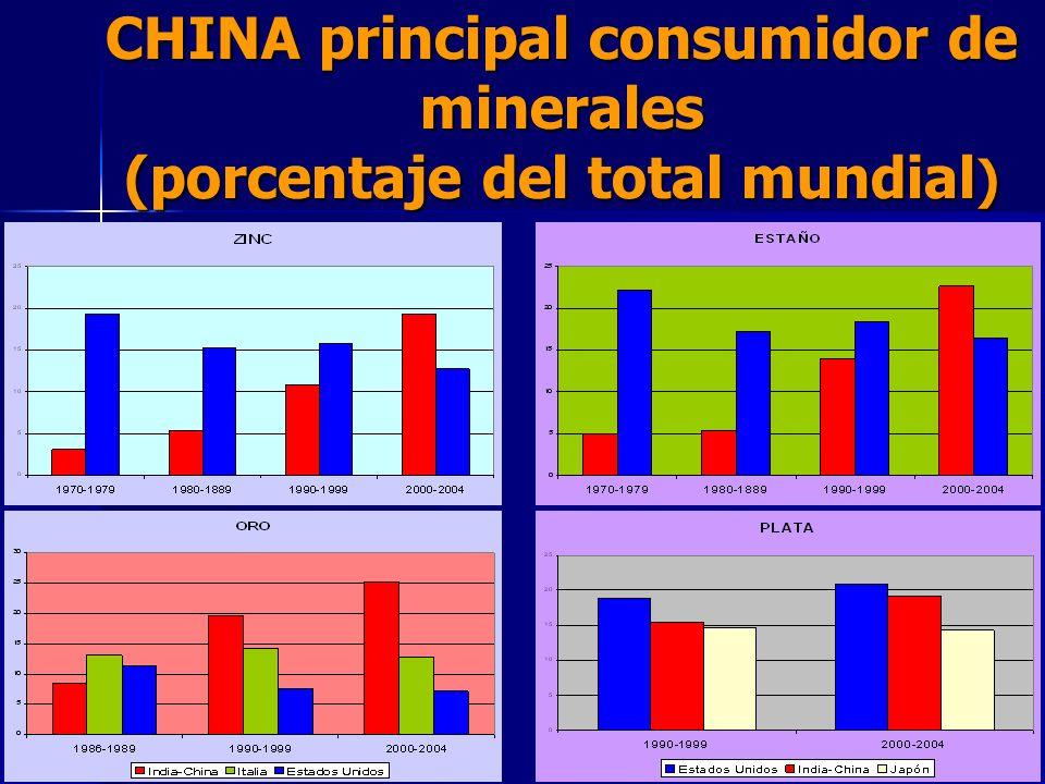 CHINA principal consumidor de minerales (porcentaje del total mundial)