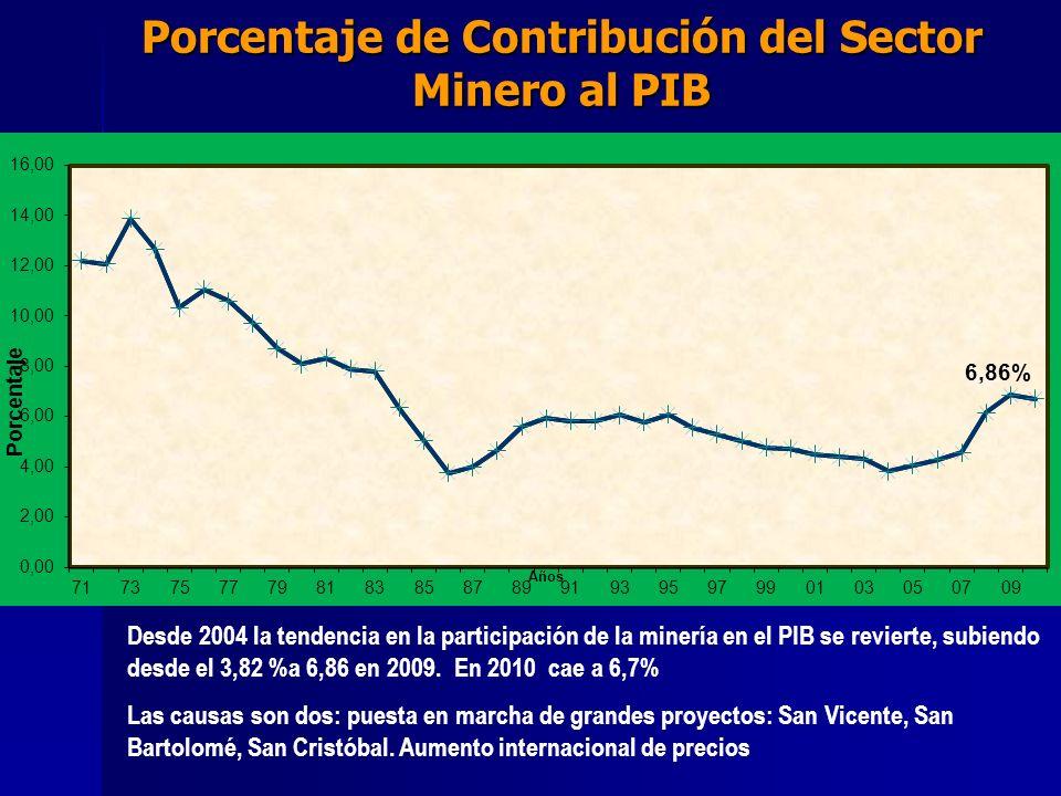 Porcentaje de Contribución del Sector Minero al PIB