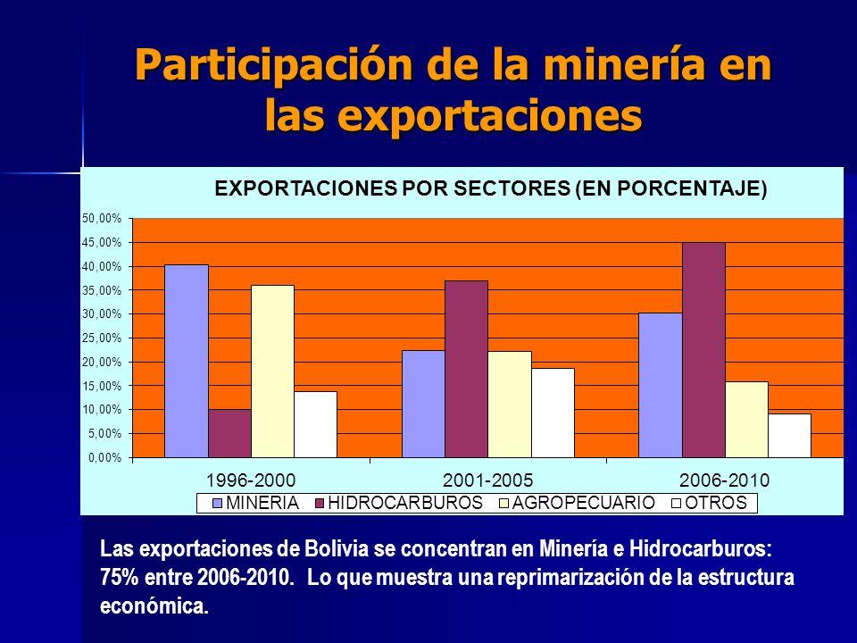 Participación de la minería en las exportaciones