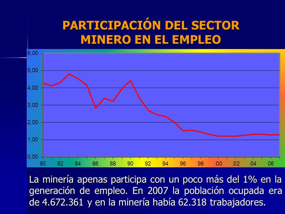 PARTICIPACIÓN DEL SECTOR MINERO EN EL EMPLEO
