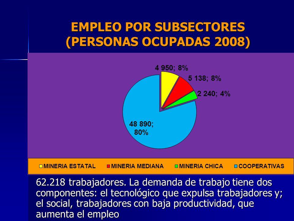 EMPLEO POR SUBSECTORES (PERSONAS OCUPADAS 2008)