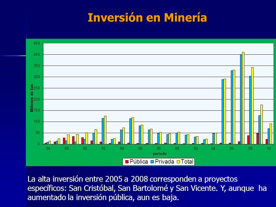 Inversión en Minería