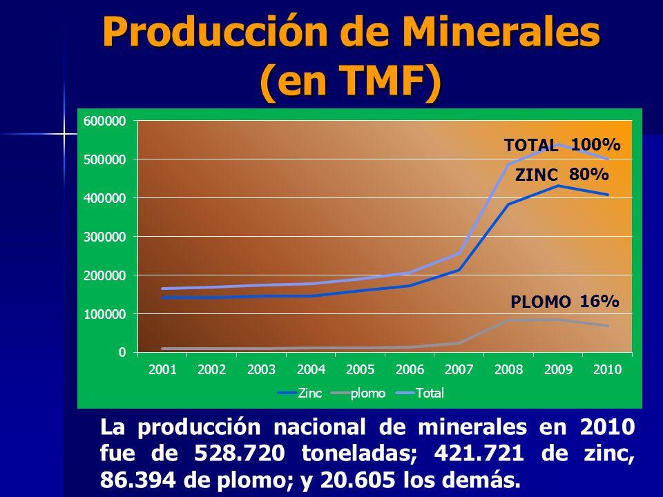 Producción de Minerales (en TMF)
