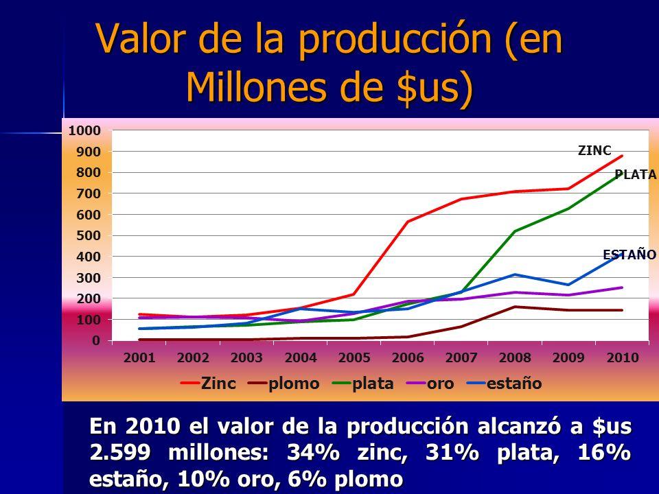 Valor de la producción (en Millones de $us)