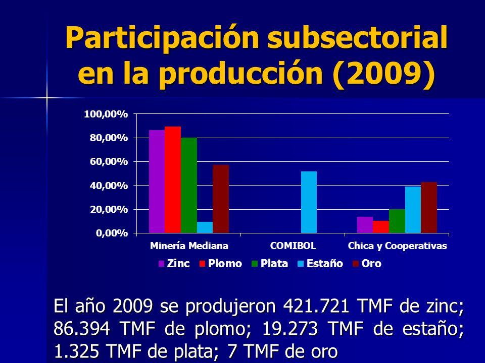 Participación subsectorial en la producción (2009)