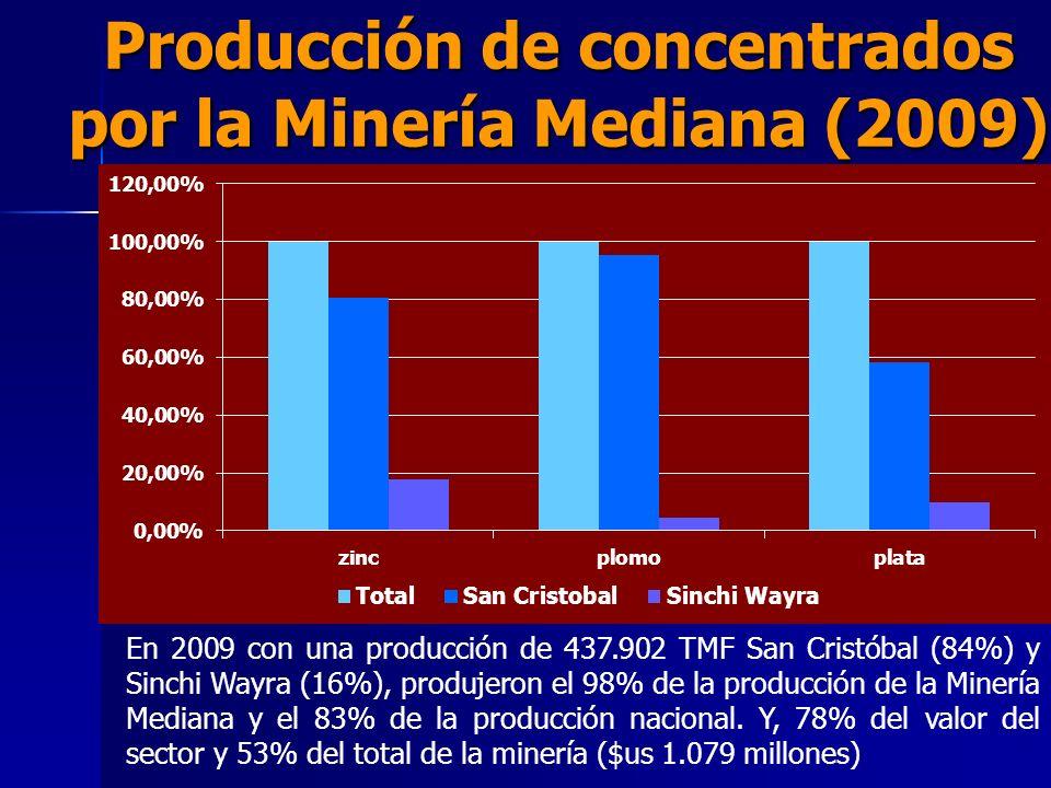 Producción de concentrados por la Minería Mediana (2009)