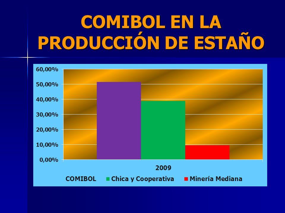 COMIBOL EN LA PRODUCCIÓN DE ESTAÑO