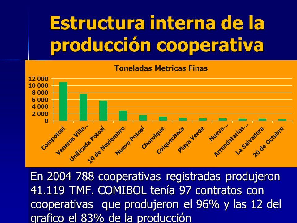 Estructura interna de la producción cooperativa