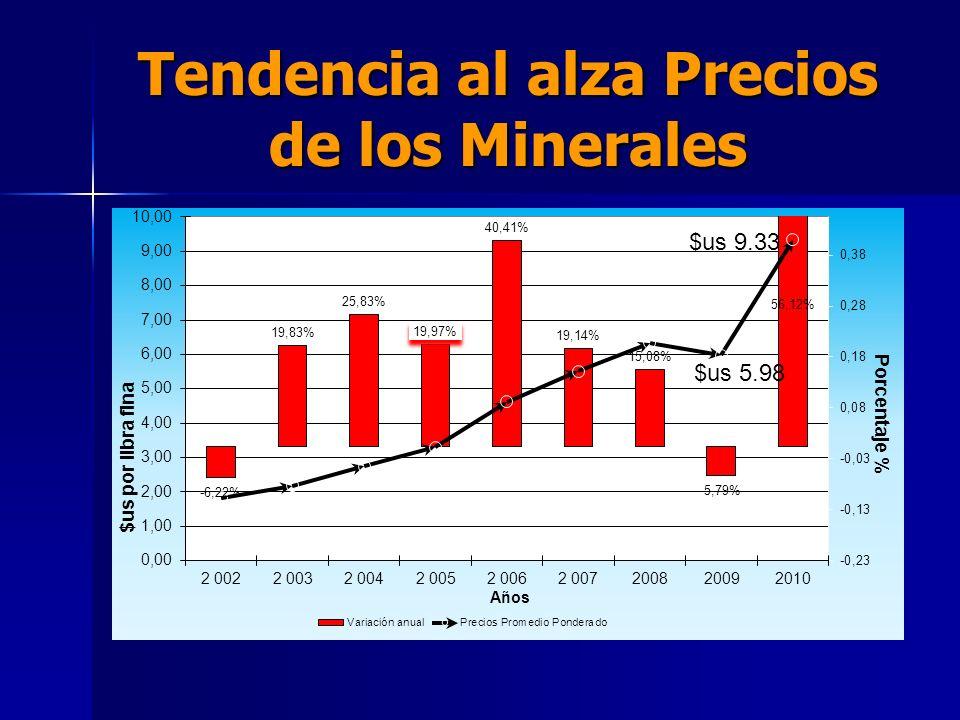 Tendencia al alza Precios de los Minerales
