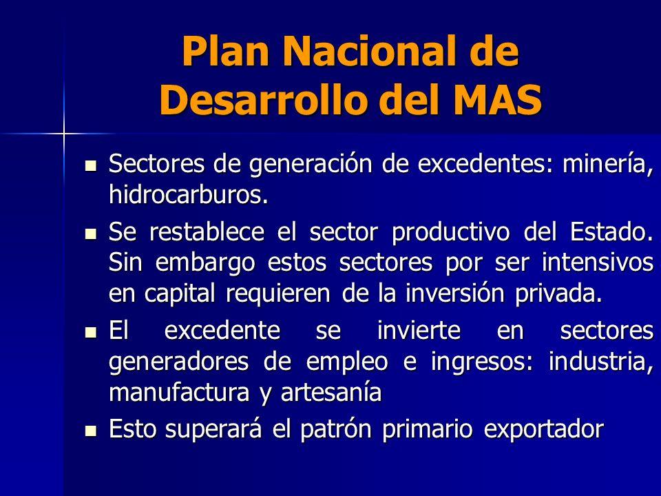 Plan Nacional de Desarrollo del MAS