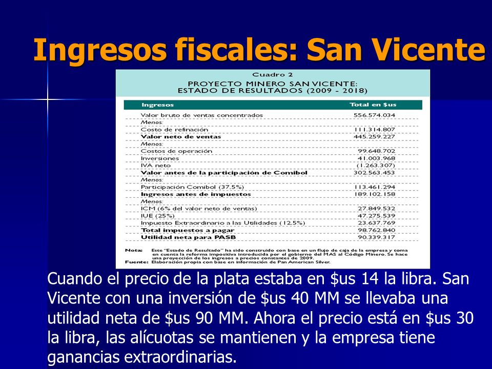 Ingresos fiscales: San Vicente