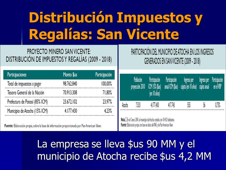 Distribución Impuestos y Regalías: San Vicente