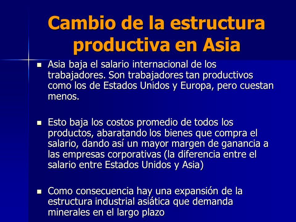 Cambio de la estructura productiva en Asia