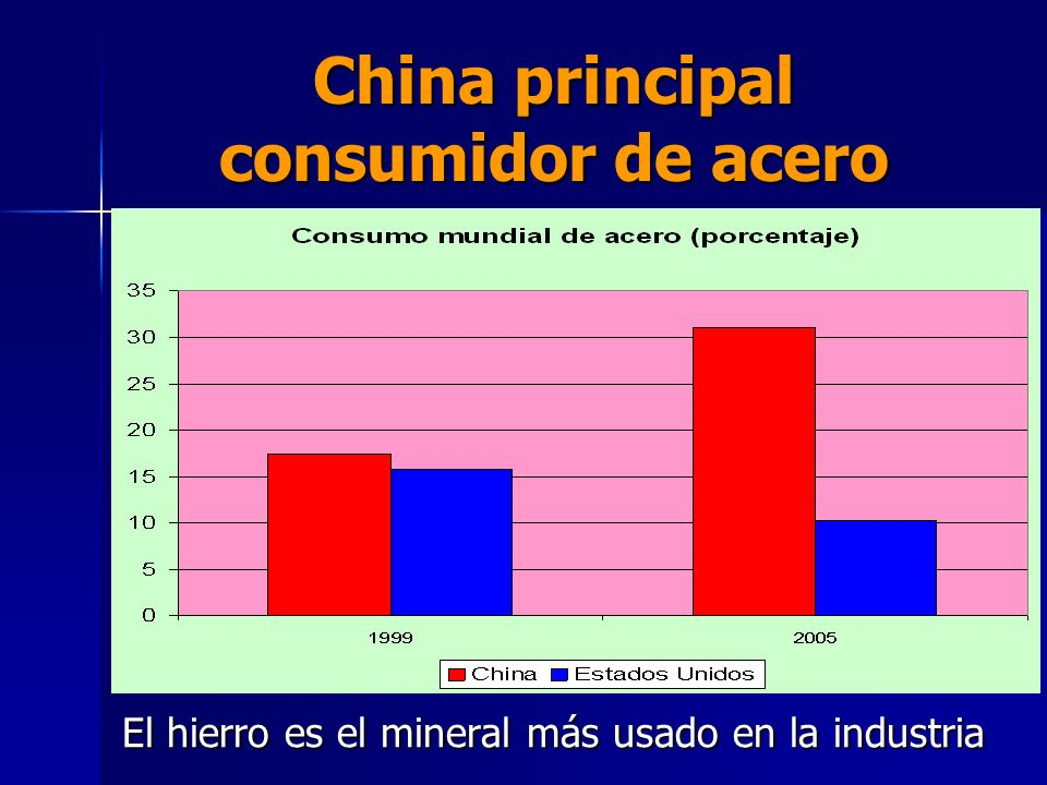 China principal consumidor de acero