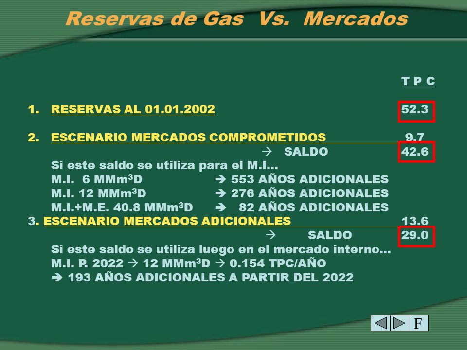 Reservas de Gas Vs. Mercados