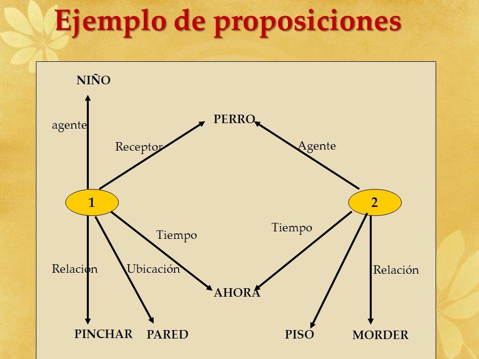 Ejemplo de proposiciones