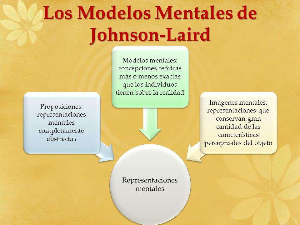 Los Modelos Mentales de Johnson-Laird