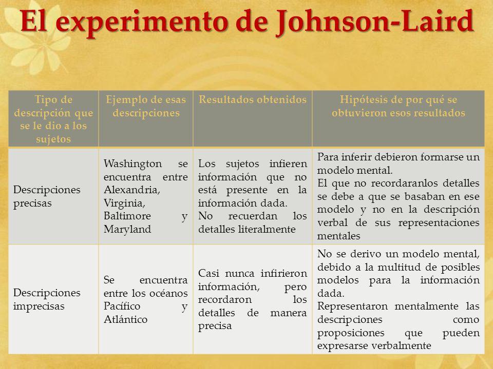 El experimento de Johnson-Laird
