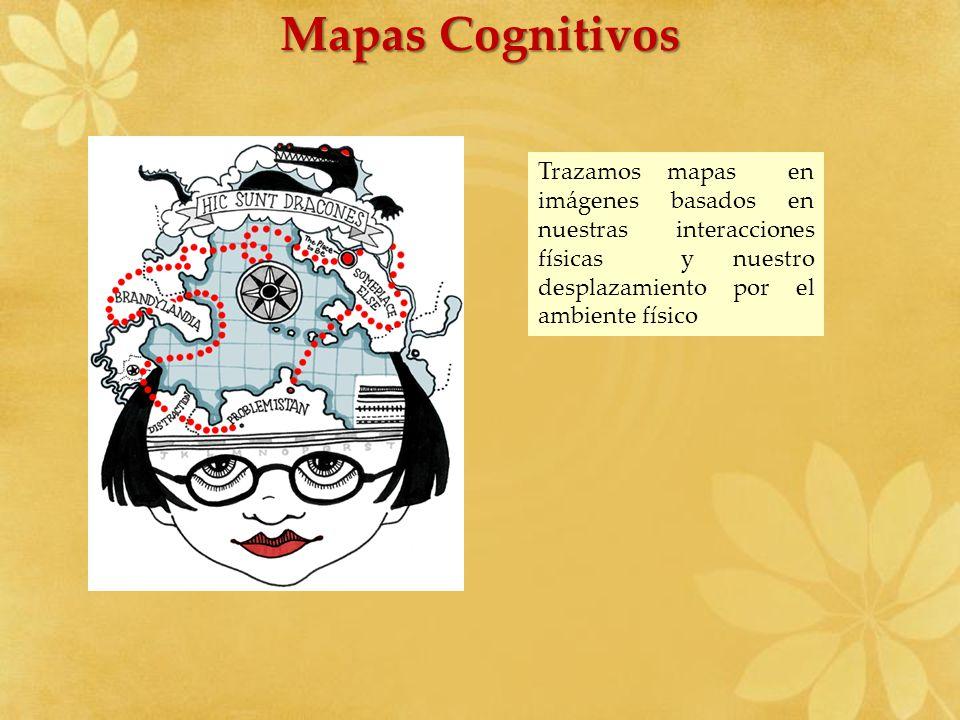 Mapas Cognitivos Trazamos mapas en imágenes basados en nuestras interacciones físicas y nuestro desplazamiento por el ambiente físico.