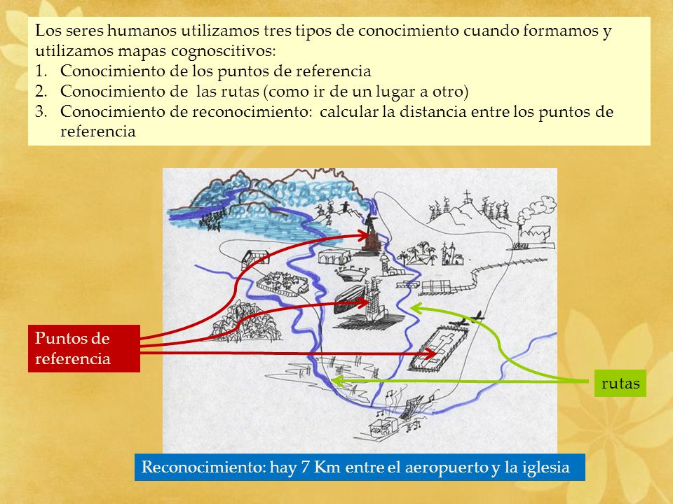 Los seres humanos utilizamos tres tipos de conocimiento cuando formamos y utilizamos mapas cognoscitivos: